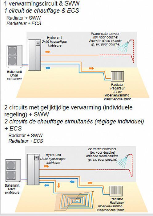 Système de chauffage avec pompe à chaleur